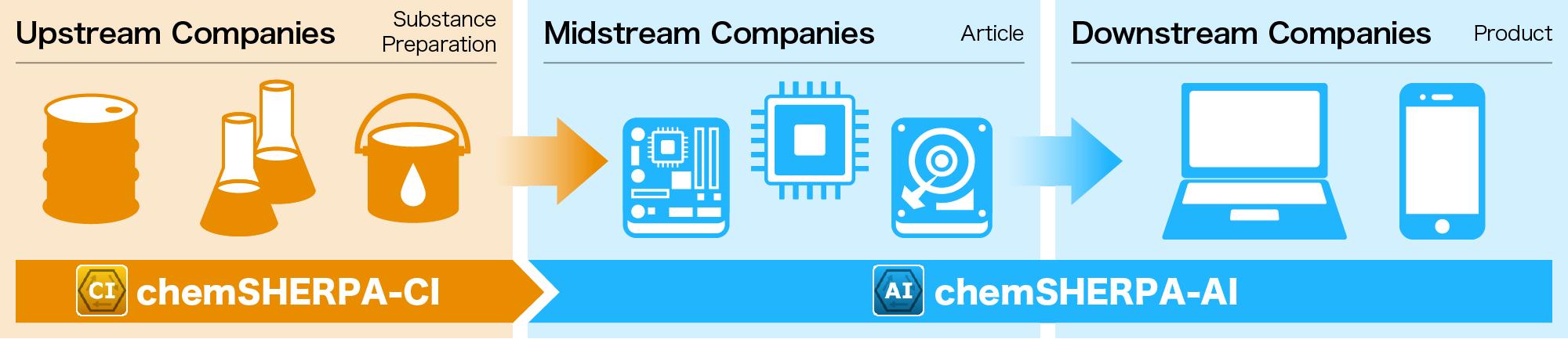Up→Mid→Downstream Companies