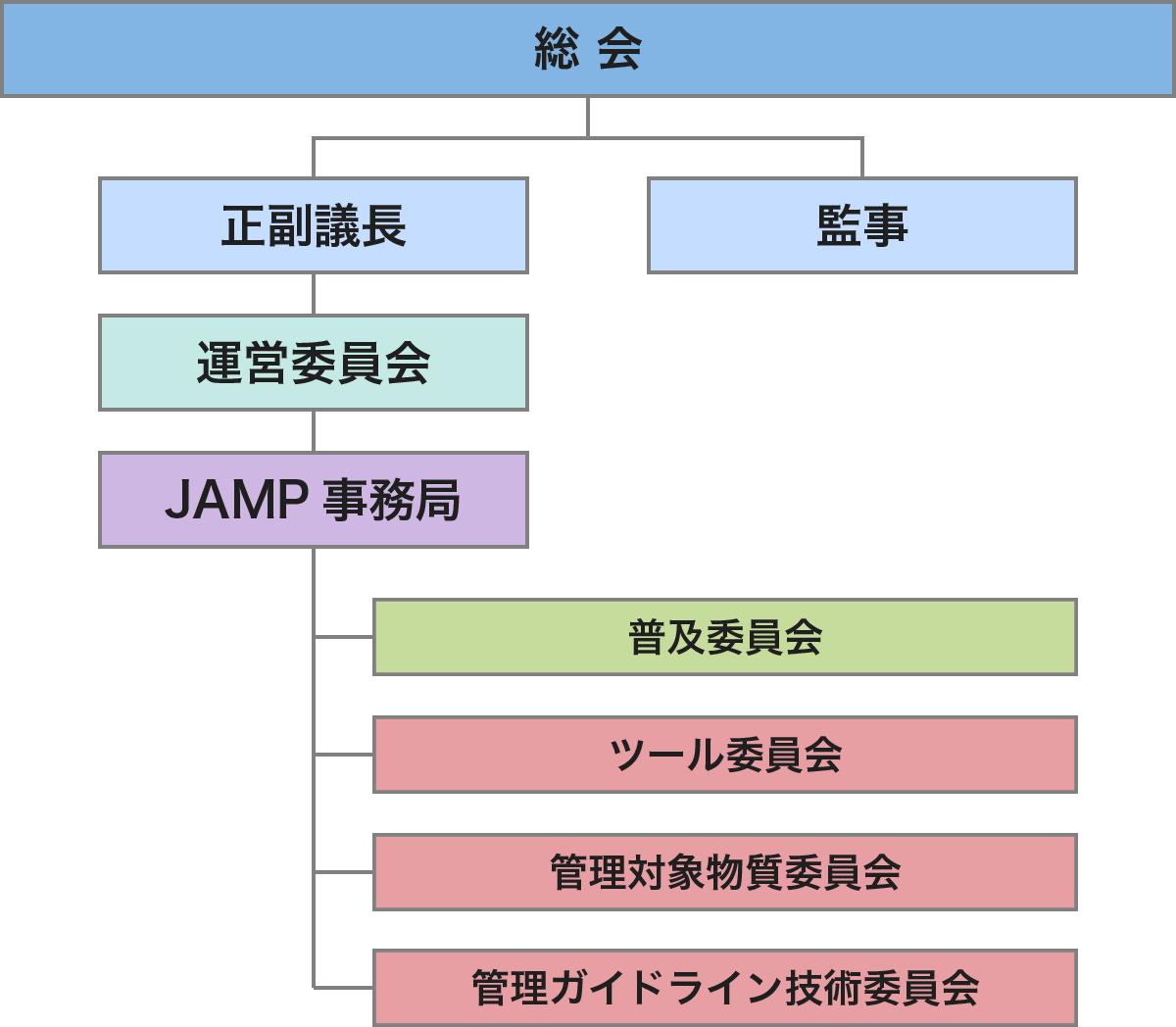 組織図の画像