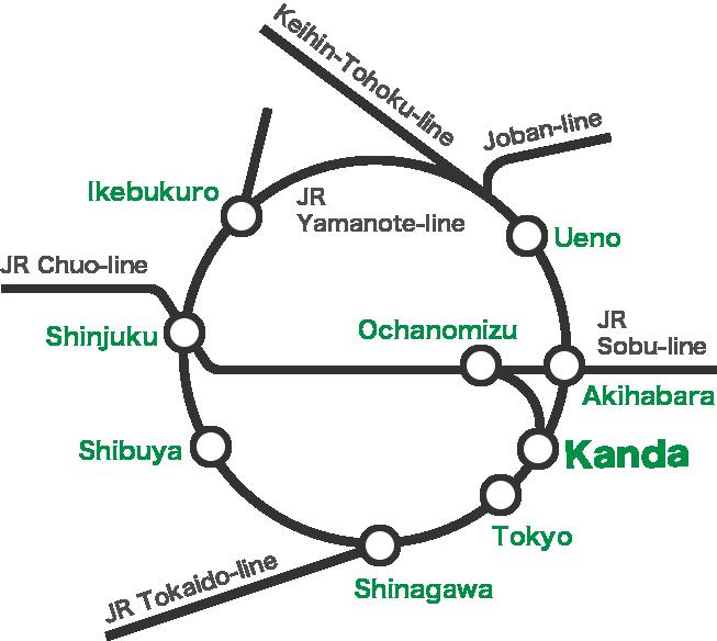 transport chart